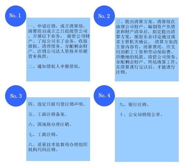 广州公司注销流程